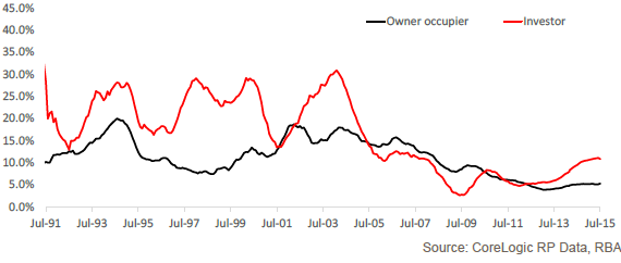2015-09-04-annual-change-in-housing-credit-owner-occupiers-vs-investors.png